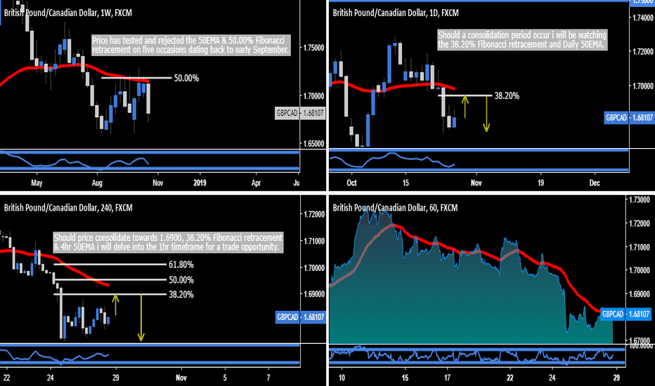 GBPCAD: GBP.CAD - Textbook Trade Opportunity