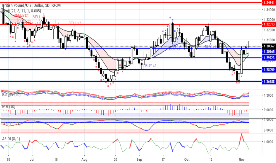 GBPUSD: News background and trading ideas for 06/11/2018