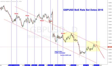 GBPUSD: $GBPUSD looks like run-in to Sep 16 meeting