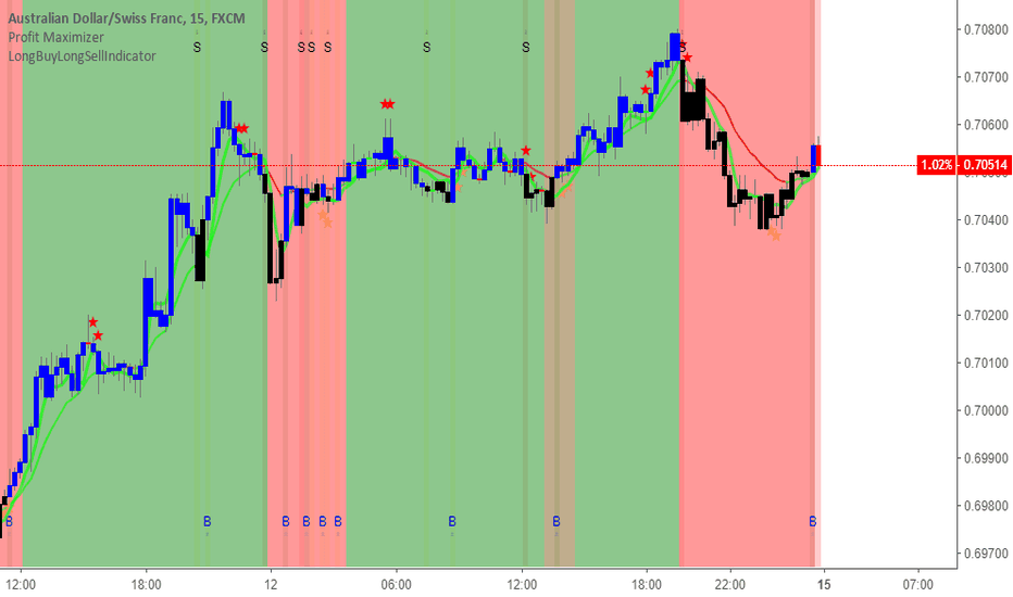AUDCHF: AUDCHF and LongBuyLongSellIndicator