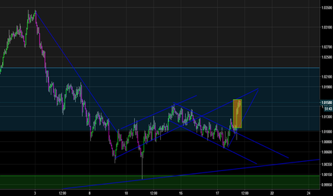 AUDCAD: bullish candles started to appear
