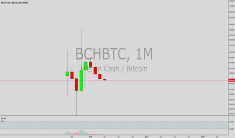 BCHBTC: i hate to say but i think bch is a buy here