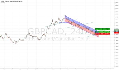 GBPCAD: breaking tren channel und long pullback