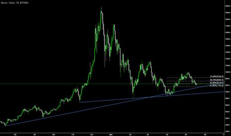 BTCUSD: BTC/USD 今後はどうなるの?について、「トレード」をするトレーダー的観点からお答え