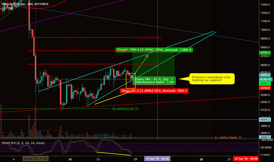 BTCUSD: Short term Long from lower channel