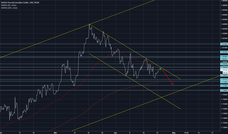 GBPCAD: Plenty of room for a short position