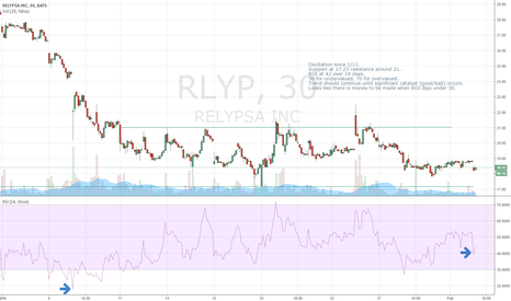RLYP 1 Month Historical Prices