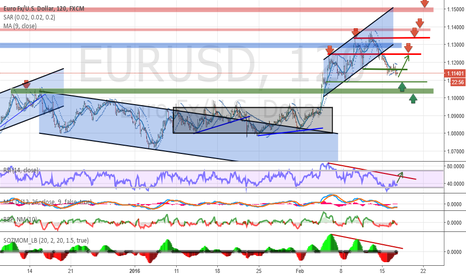 EURUSD: Analysis and forecasts for EUR / USD 17/02/16