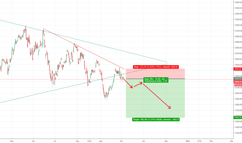 DAX: Warning! The real bear is coming soon...