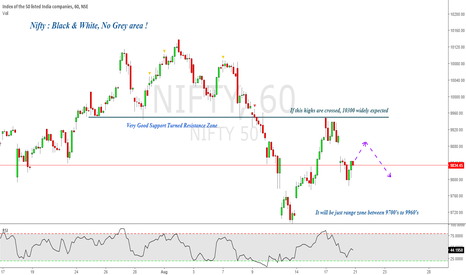 NIFTY: Nifty : Black & White, No Grey area !