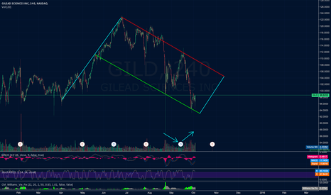 GILD: GILD UPDATED CHART