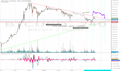 BTCUSD: BTCUSD: Global Support Holds; Local Trend Reverses (by May 22nd)