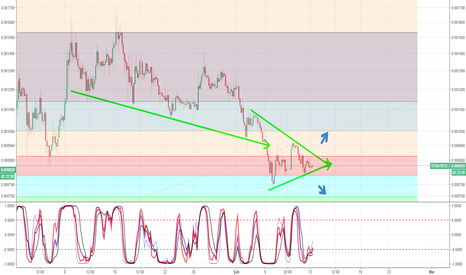 STRATBTC: BREAKOUT TIME FOR STRATIS
