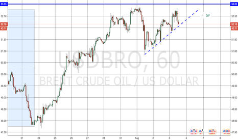 USDBRO: OIL sell vs 53.00