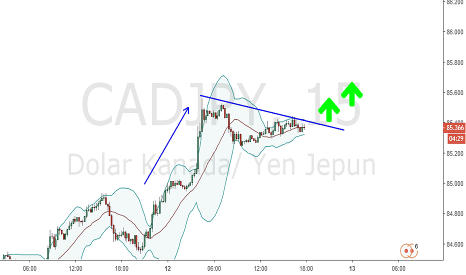 CADJPY: Tunggu CJ break Bollinger Band