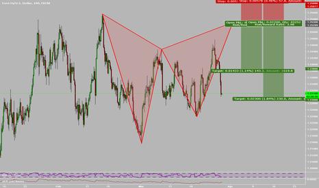 EURUSD: Bear CG Pattern on EURUSD
