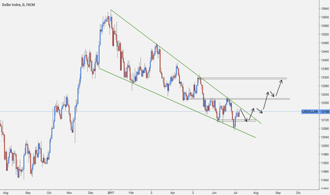 USDOLLAR: US Dollar Index $ Possible Change in Market Structure Bullish