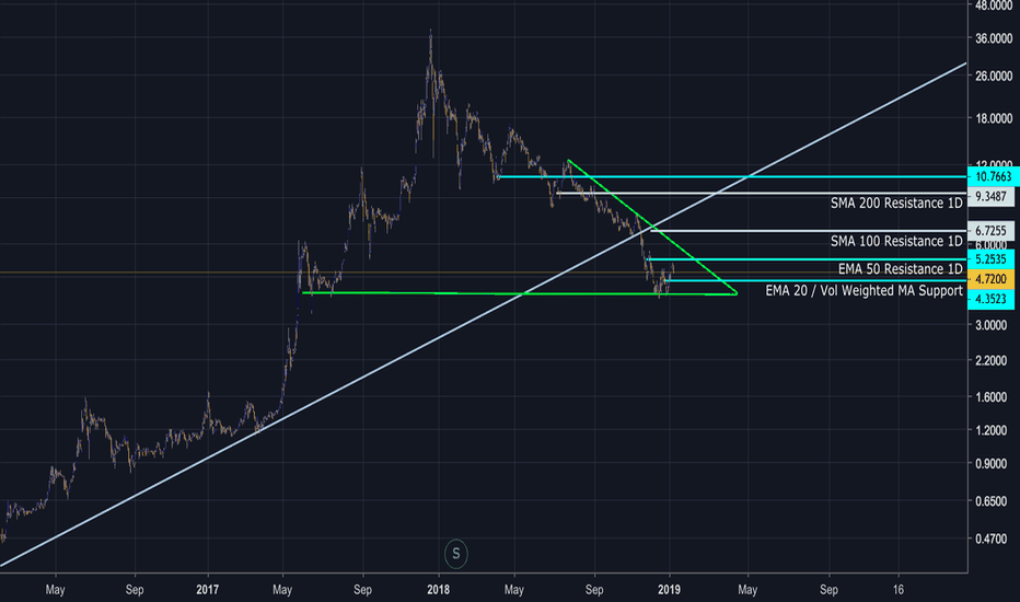 GBTC: GBTC: Watch-Out March 15 - April 08 Move: Up or Down