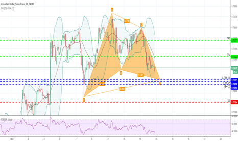 CADCHF: CADCHF H1 - Posible gartley alcista