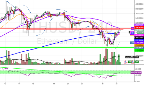 ETHUSD: ETHUSD, another short at 300?