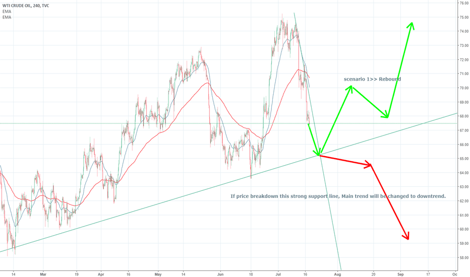 USOIL: (20180717) Be careful of inflection points!