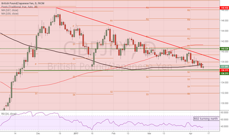 GBPJPY: GBPJPY poised for a move higher?