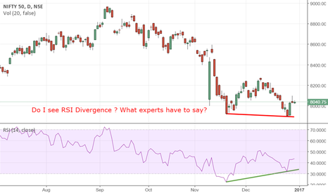 NIFTY: Do i see RSI divergence ?