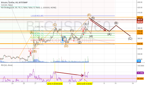 BTCUSD: The Idea For today after yesterdays buy is Corrective  Short
