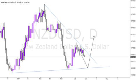 NZDUSD: THE KIWI DROP