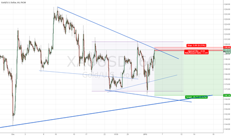 XAUUSD: Potential short gold with tight stop loss