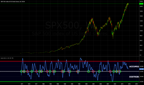 SPX500: RSI-MA Long-Term Tactical Model