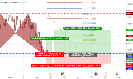 EURJPY: Completato Bullish Bat Pattern  EUR/JPY