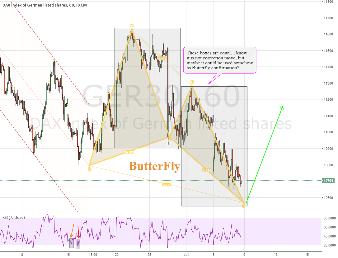 GER30 H1 - potential butterfly