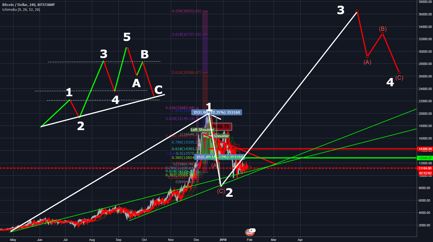 BTC wave 3 started ??