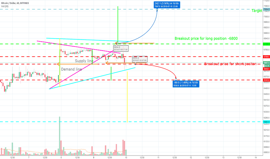 BTCUSD: Short Bitcoin - Tom Demark method