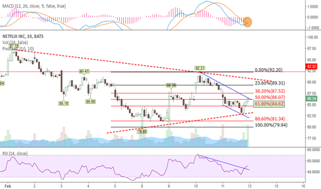 NFLX: DG? RSI ready, MACD close