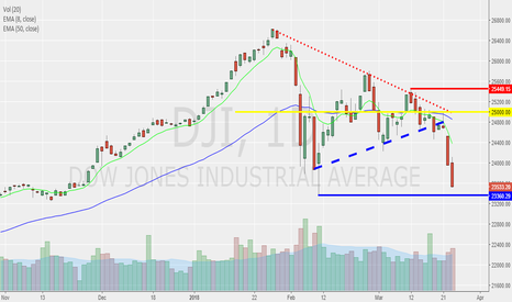 DJI: DOW within 1% of MAJOR Support