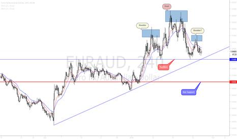EURAUD: EURAUD looking at possible strong Bearish move.