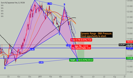 EURJPY: EURHPY Short it to PRZ