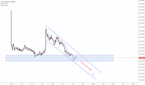 LUNBTC: Lunyr stuck in a downward channel