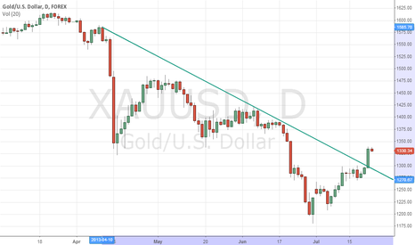 XAUUSD: Gold Bear Trend has Ended