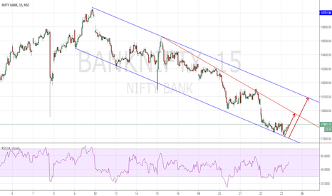 BANKNIFTY: Channel Trade BankNifty
