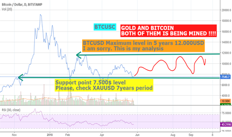 BTCUSD: GOLD AND BITCOIN BOTH OF THEM IS BEING MINED !!