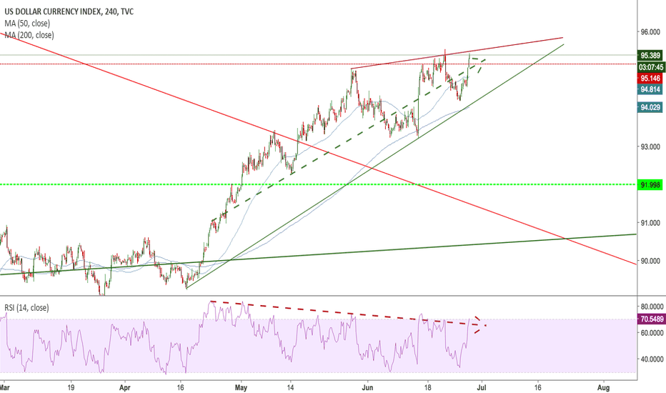 DXY: DOLLAR - OVERBOUGH