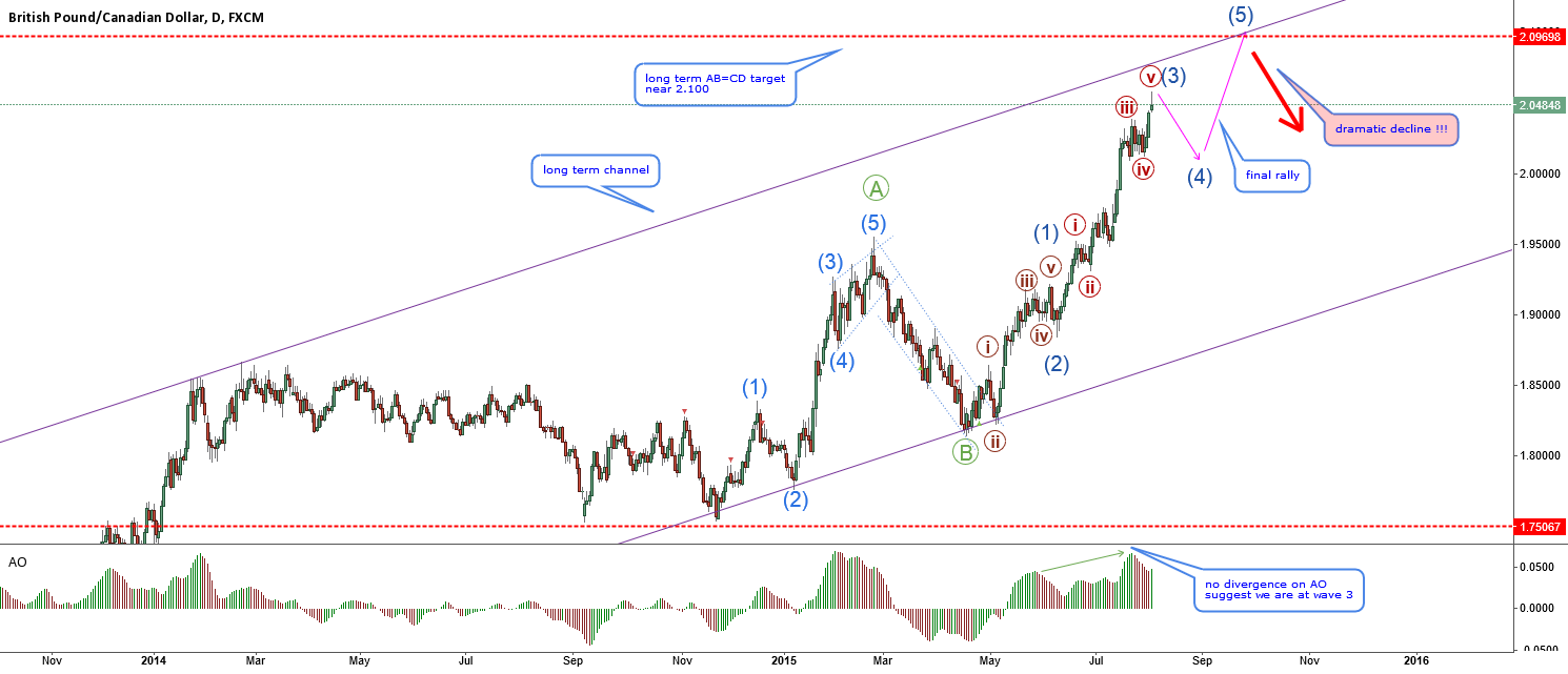 GBPCAD-Long term view and wave counting