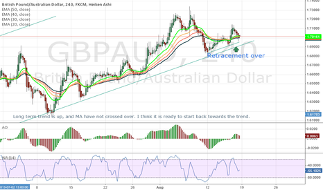 GBPAUD: GBPAUD - ready to move up