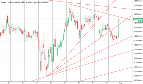 XVGUSD: Is it verge time again ??