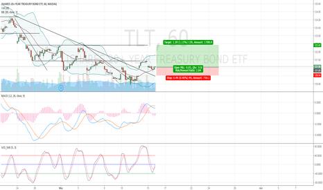 TLT: TLT Upcoming Trend Reversal?
