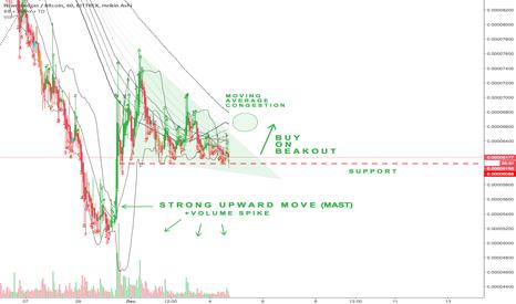 POWRBTC: POWR Triangle: Buy on Breakout