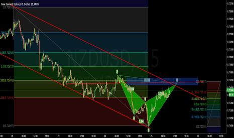 NZDUSD: NZDUSD Confluence 15 Min chart